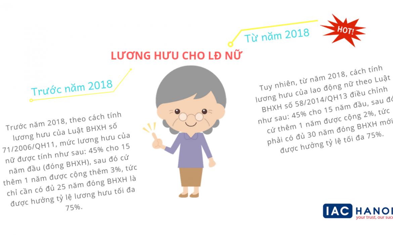 Lao động nữ nghỉ hưu từ 2018 sẽ được cộng thêm lương hưu